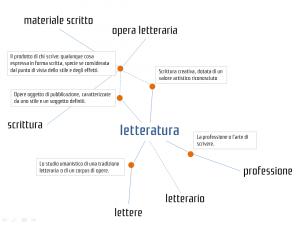 Letteratura: mappa delle definizioni del termine (Visual Thesaurus)