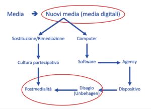 La-mappa-concettuale-dei-nuovi-media